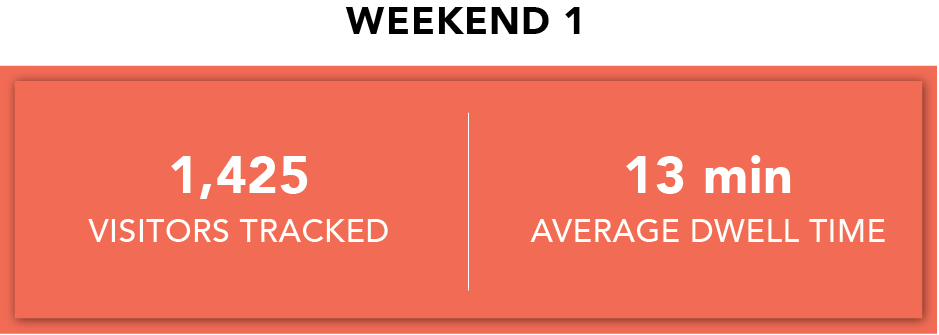 Weekend 1 Activation Stats.png