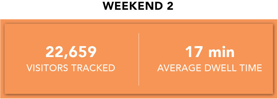 Weekend 2 Activation Stats.png