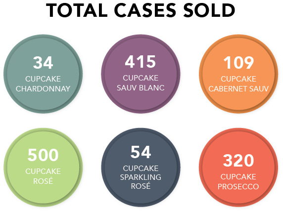 Cupcake Consumption Totals.png
