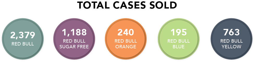 Red Bull Consumption Report.png