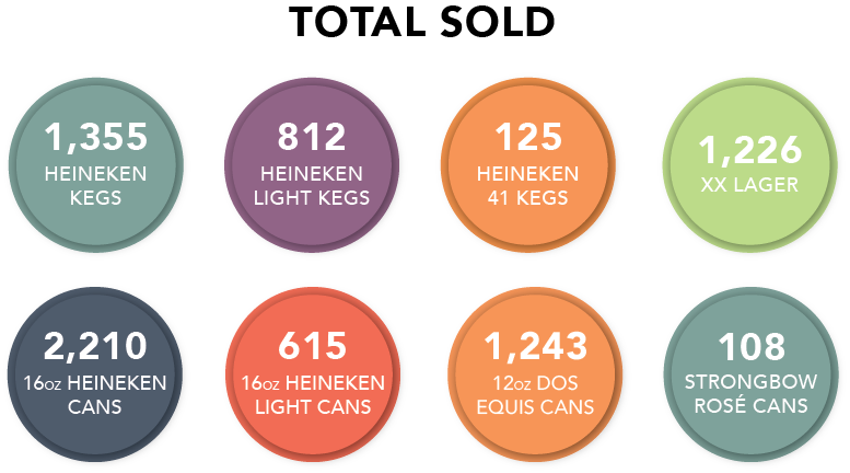 Heineken Consumption Report.png