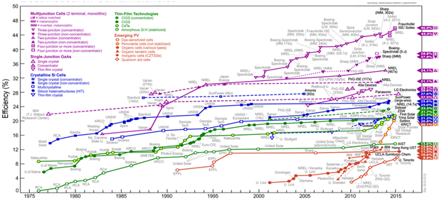 Fig 1: Summary of advancement in Solar PV conversion technology over 1975 – 2015 (Reference: NERL 2014)