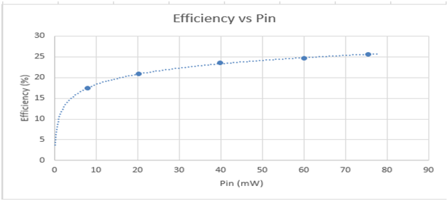 Figure 3: Efficiency gain with PSC for Poly Si solar cells
