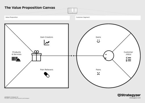 value proposition canvas brucey marketing strategy and inbound
