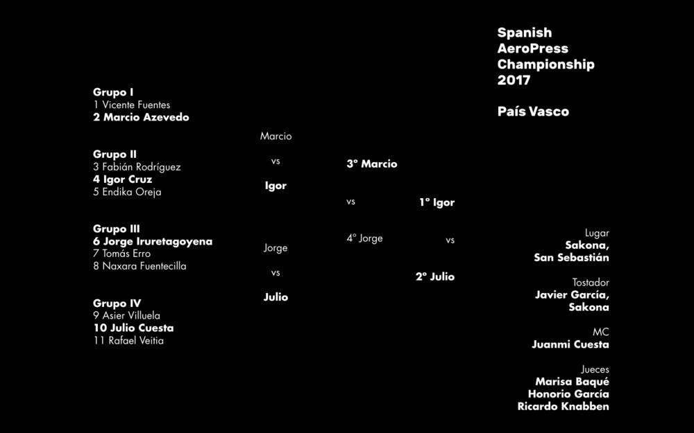 Resultados del Campeonato Regional del País Vasco celebrado en San Sebastián,el sábado 29 de abril de 2017.