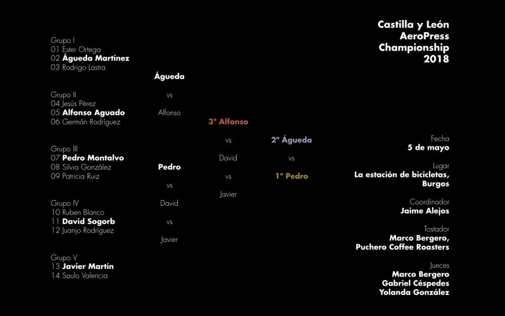 Resultados de la segunda edición del Castilla y León AeroPress Championship celebrada en Burgos el sábado 5 de mayo de 2018.