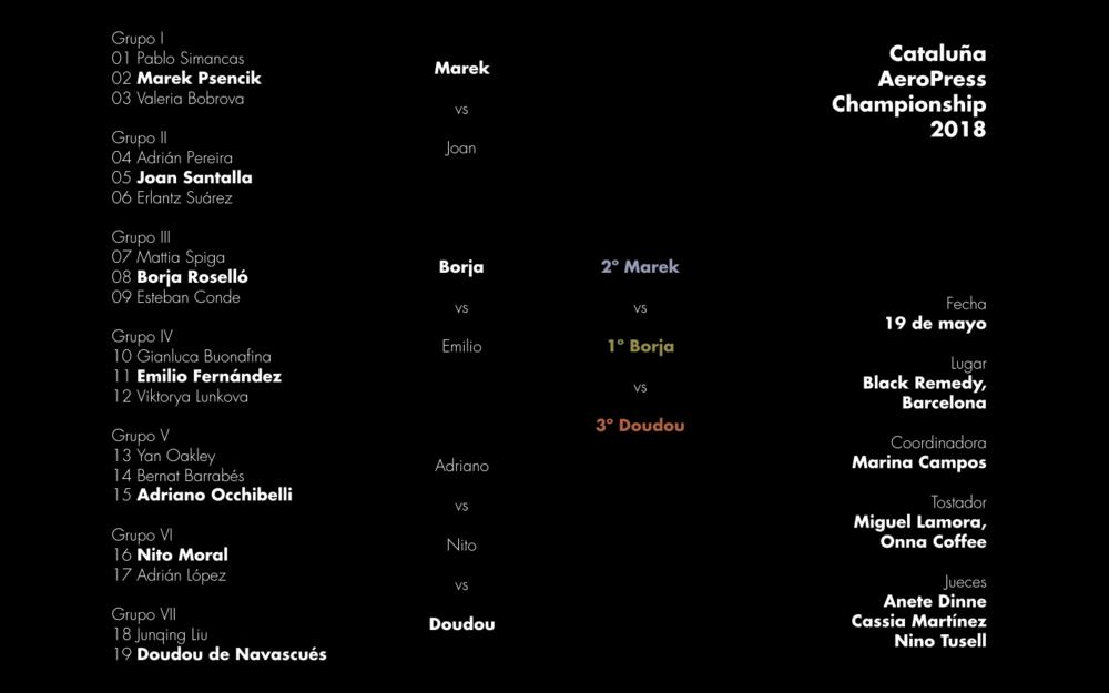 Resultados de la segunda edición del Cataluña AeroPress Championship celebrada en Barcelona el sábado 19 de mayo de 2018.