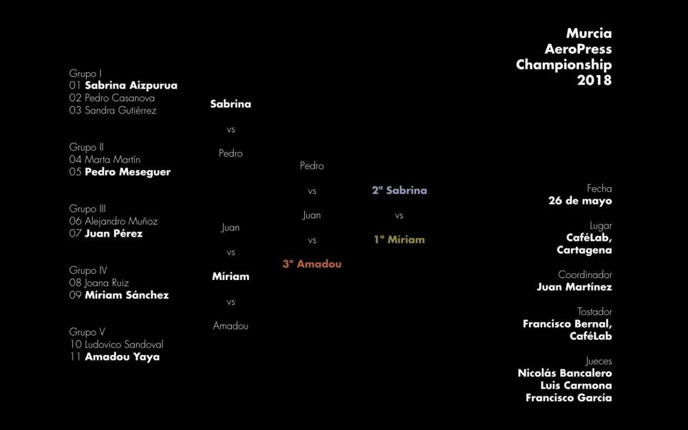 Resultados de la primera edición del Murcia AeroPress Championship celebrada en Cartagena el sábado 26 de mayo de 2018.