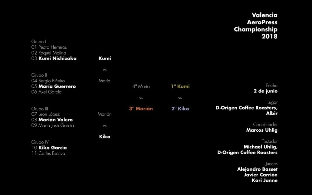 Resultados de la segunda edición del Valencia AeroPress Championship celebrada en Albir el sábado 2 de junio de 2018.
