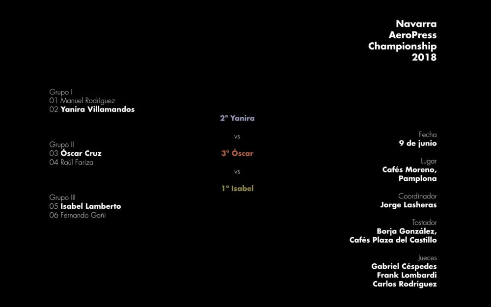 Resultados de la primera edición del Navarra AeroPress Championship celebrada en Pamplona el sábado 9 de junio de 2018.