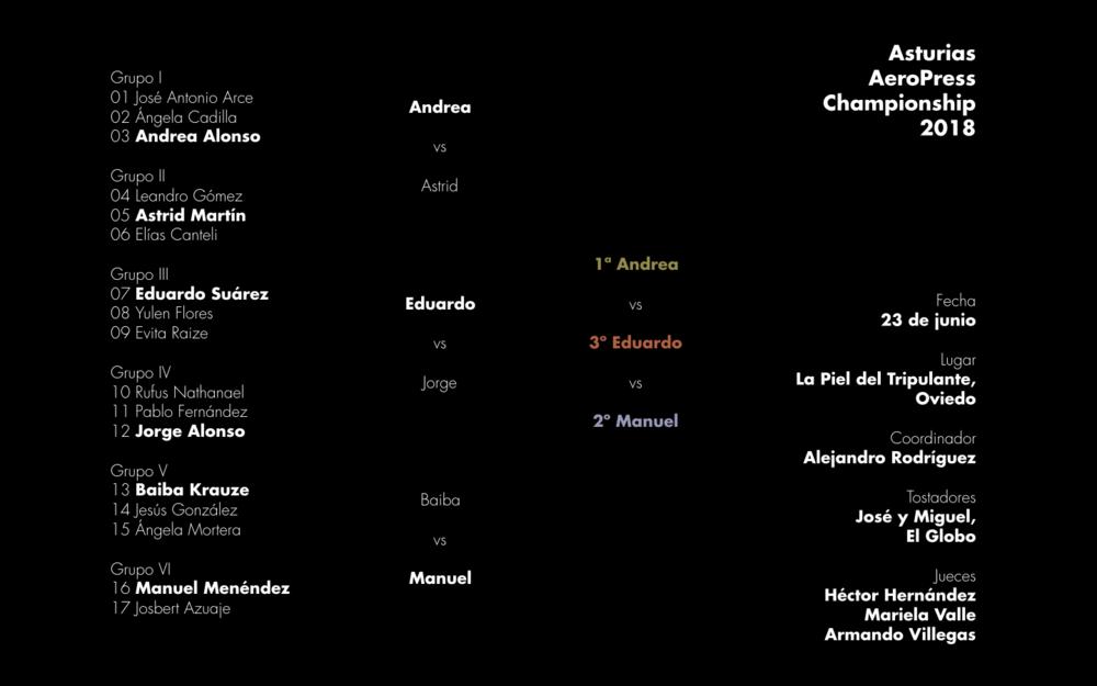 Resultados de la primera edición del Asturias AeroPress Championship celebrada en Oviedo el sábado 24 de junio de 2018.
