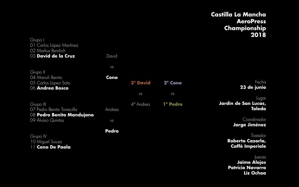 Resultados de la primera edición del Castilla La Mancha AeroPress Championship celebrada en Toledo el sábado 24 de junio de 2018.