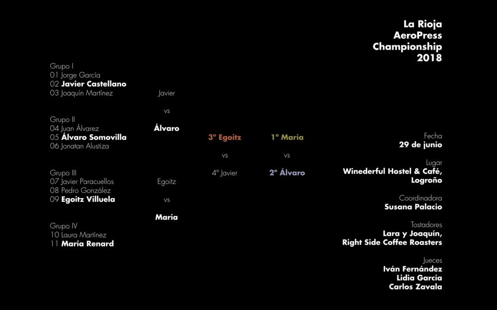 Resultados de la primera edición de La Rioja AeroPress Championship celebrada en Logroño el viernes 29 de junio de 2018.