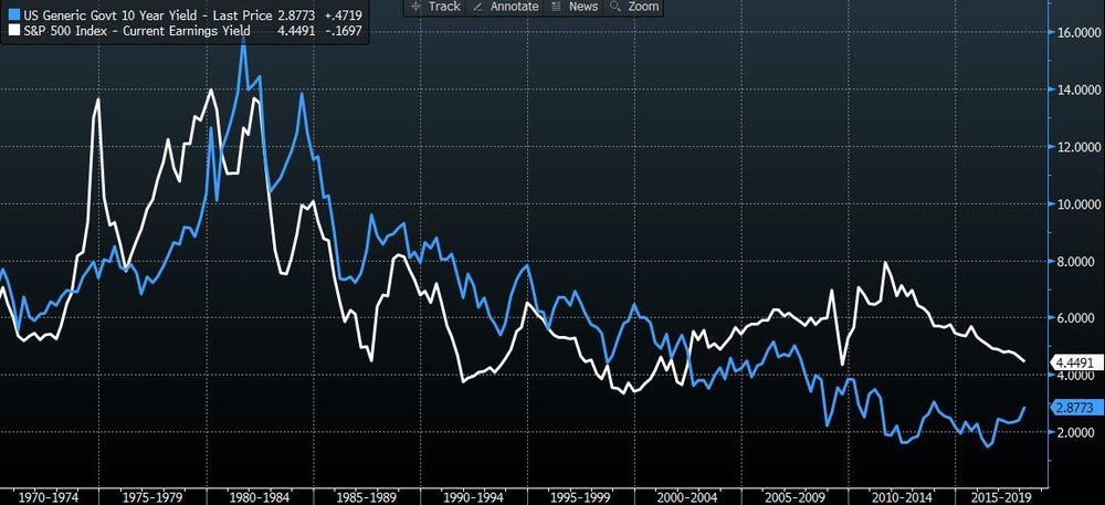 US10yr Bond Yield Vs S&P500 Earnings Yield  [Source Bloomberg]