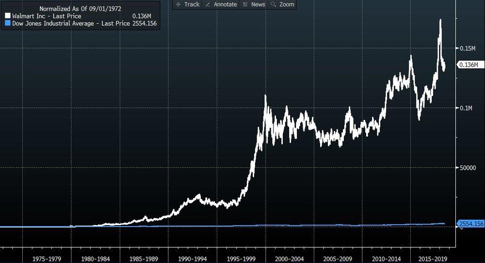Wal-Mart vs Dow Jones Industrial Average - 1972-2018 [source: Bloomberg]