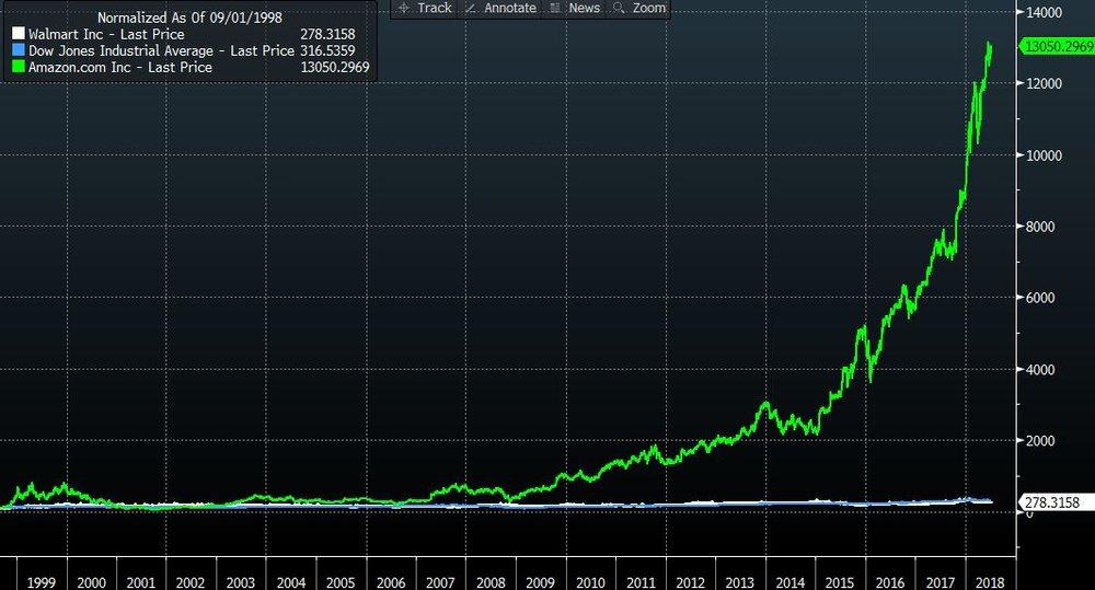 Amazon Share Price vs Dow Jones vs Walmart - 1998 Normalised  Source:Bloomberg