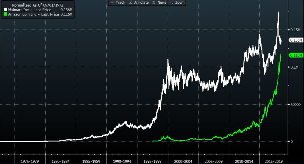 b178a22f Walmart Share Price vs Amazon - 1972 Normalised   Source: Bloomberg