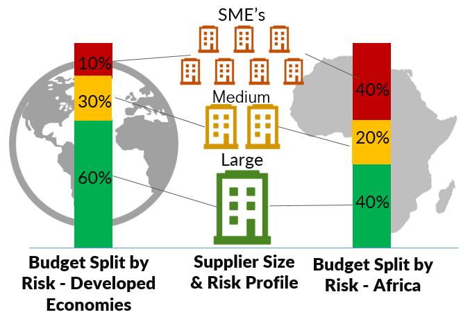 Vendor Risk Distribution Africa
