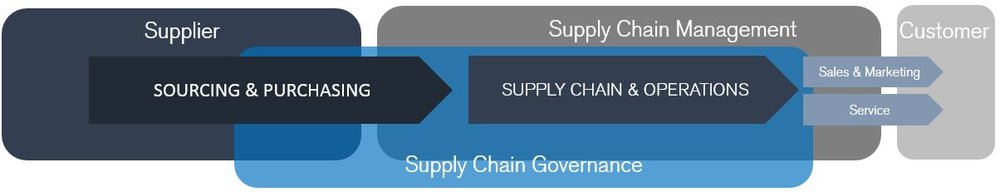 Enhanced Supply Chain Concept