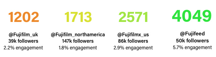 fujifeed-engagement-level-dec2017.jpg