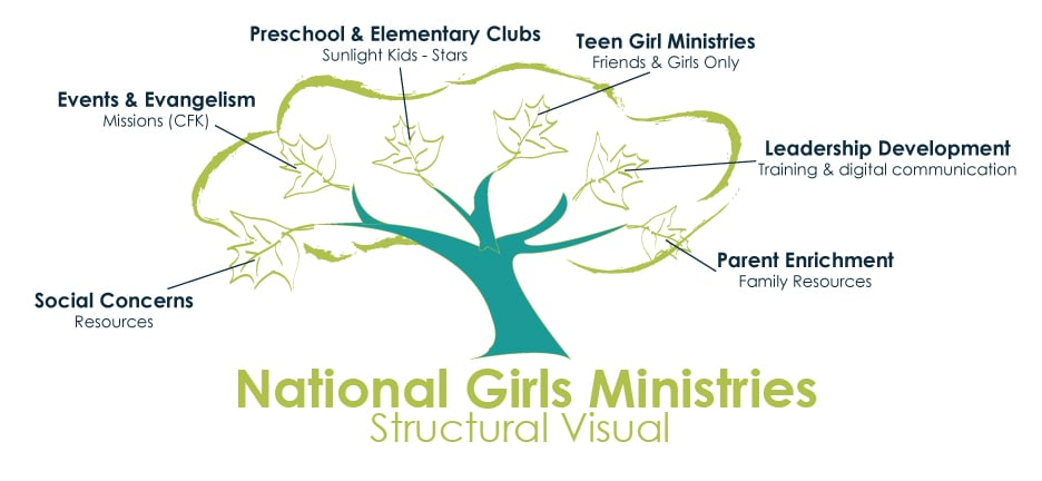National Girls Ministries logos, product images, and service names are trademarked by the General Council of the Assemblies of God. Use of these images and trademarks without written authorization is forbidden and is a violation of federal and international laws.