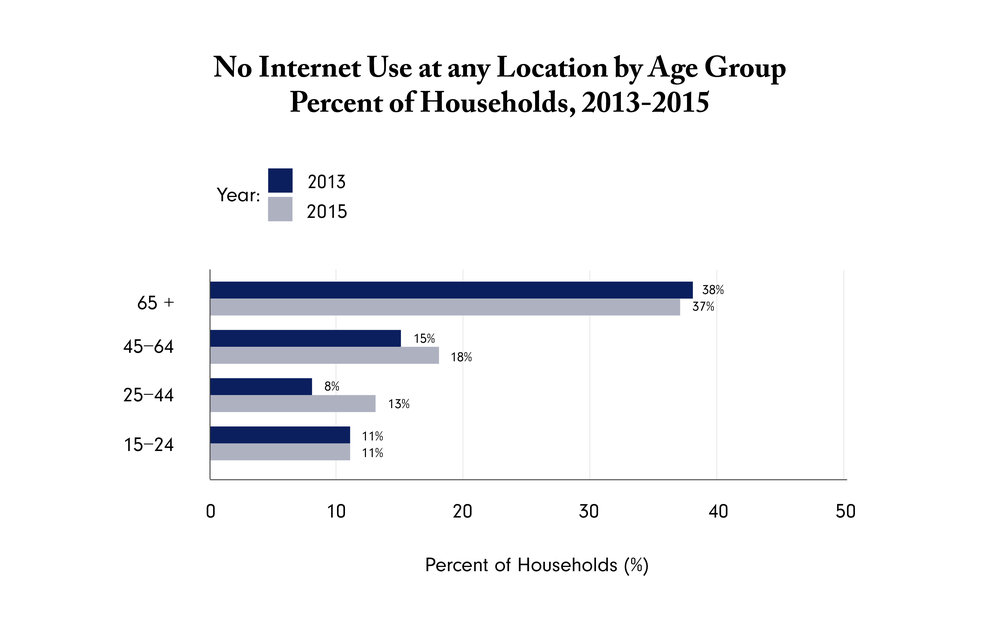 Source: The Computer and Internet Use Supplement to the Current Population Survey