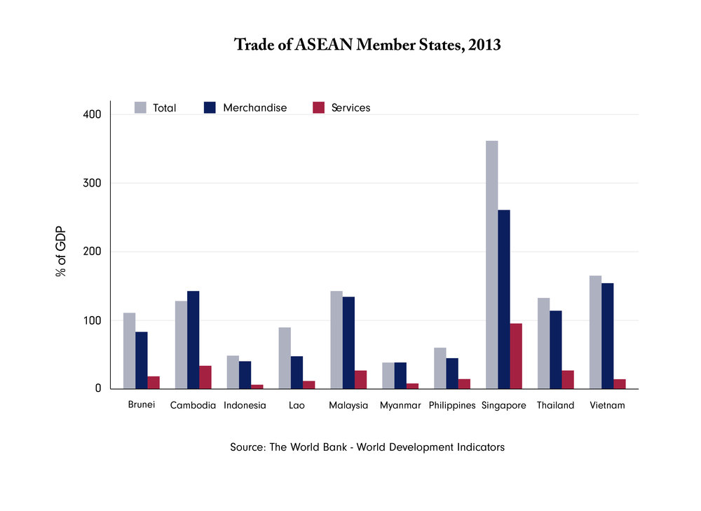 Figure 1: ASEAN member states' trade in terms of GDP. Data for Myanmar are incomplete. Inconsistency in data for Cambodia originates from World Bank's data.