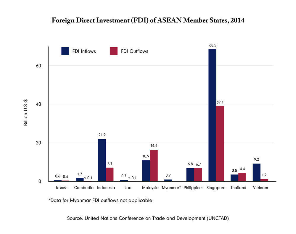 Figure 2: FDI Inflow and Outflows of ASEAN in 2014.