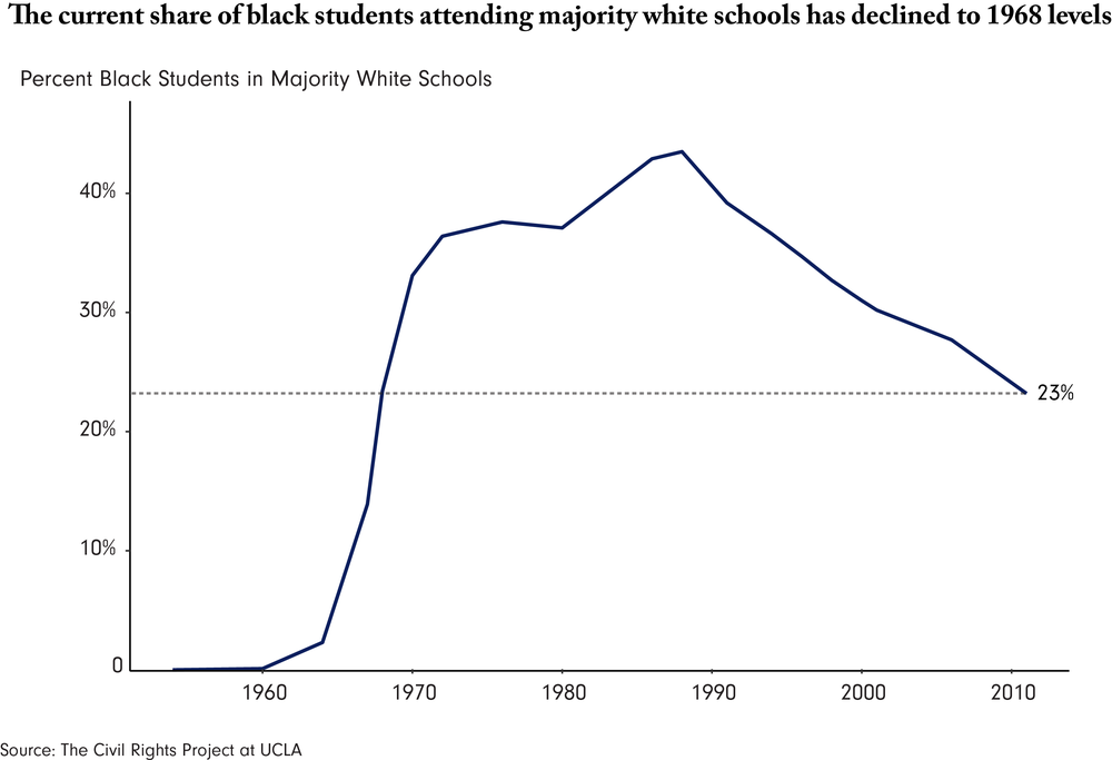 Stewart - School Segregation.png