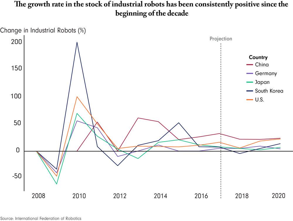 Spivak - Robot growth rate.jpg