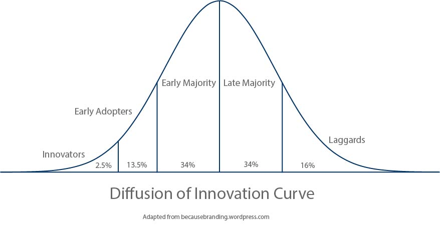 diffusion of innovation curve.jpg