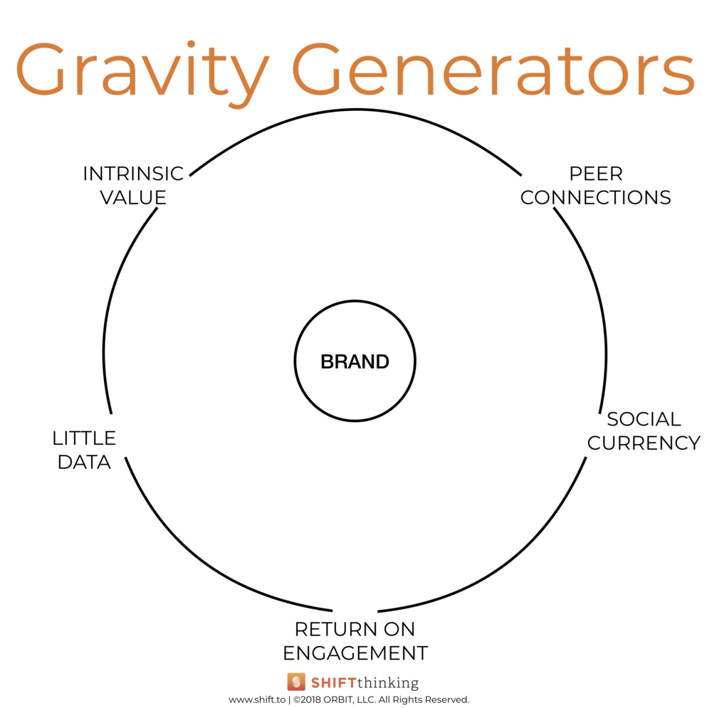Gravity Generators.  This graphic shows five brand Gravity Generators: Intrinsic Value, Peer Connections, Social Currency, Return on Engagement, and Little Data.