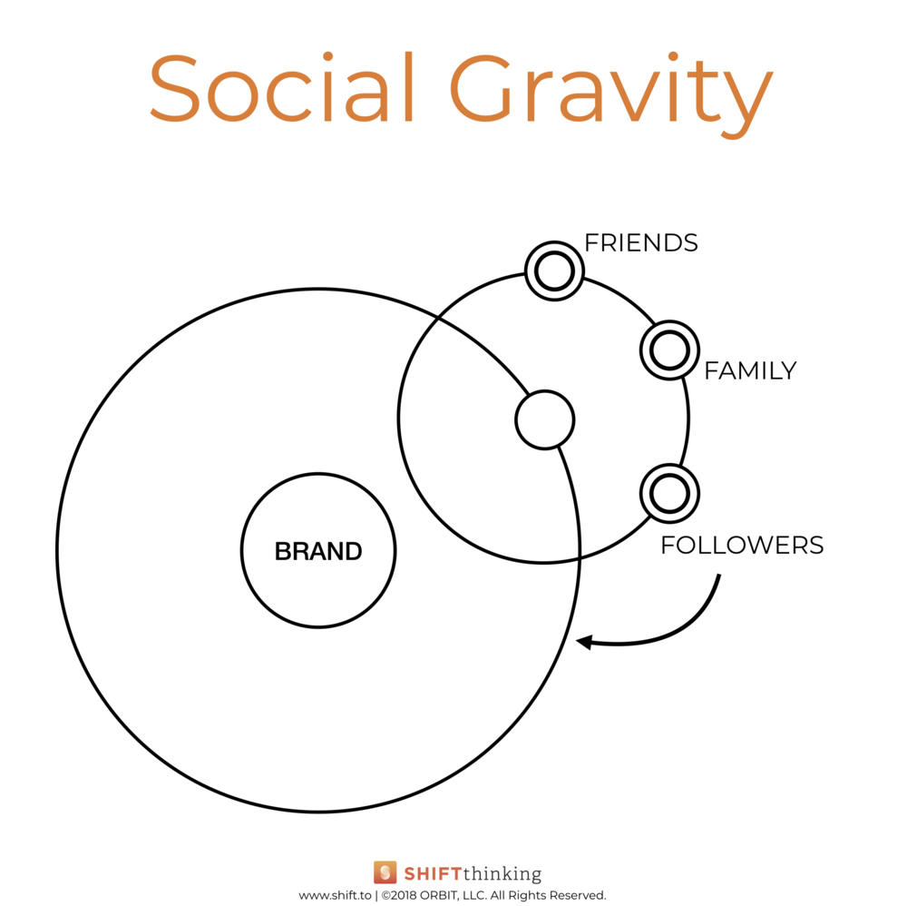 Brand ORBITs Book - Recreated Graphics - Social Gravity.png