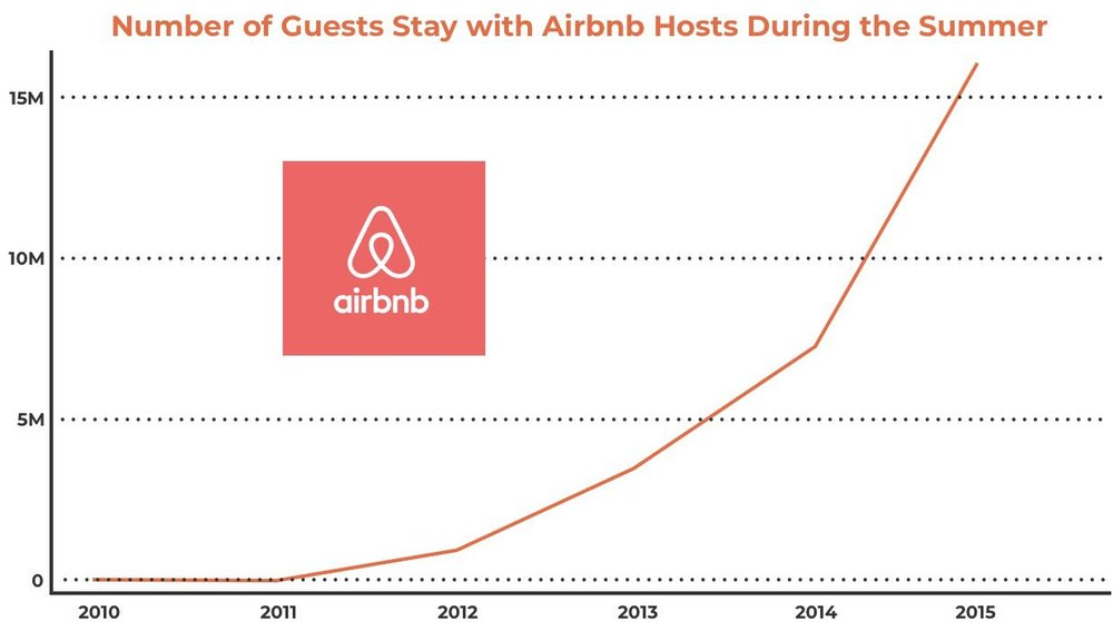 airbnb exponential chart Shift Essentials Web Shift.jpg