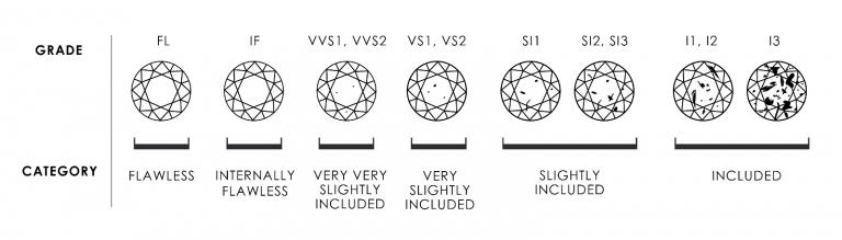 Diamond_Clarity_Chart-1-768x219.png