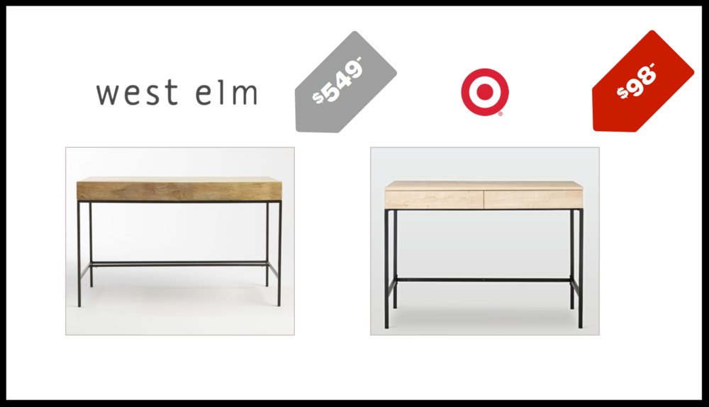 Our research participants tipped us off on an almost identical desk at Target for nearly $500 less than West Elm.