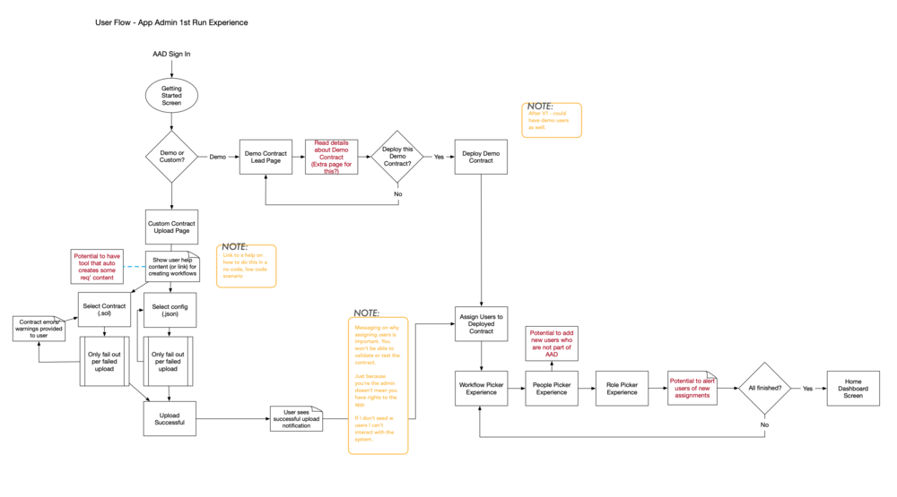 1. The App Admin day zero flow. This helped our PM's clarify the product vision & req's.