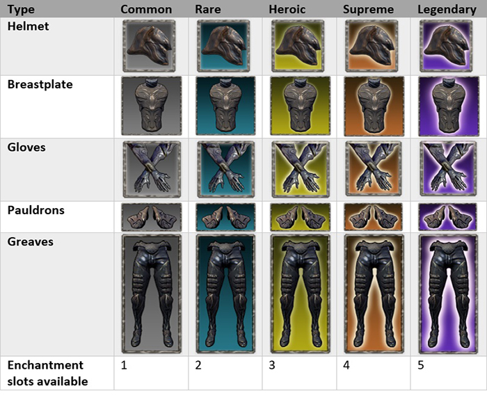Armors in Stage 3 can be divided into 5 categories: helmet, breastplate, gloves, pauldrons and greaves. Each one of them have special attributes and enchantment slots. The stronger the armor it is, the more enchantment slots it will have.