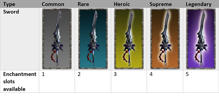 In Stage 3, the players can acquire several swords. The stronger the weapon, the more enchantment slots it will provide and higher chance of obtaining rare attributes.