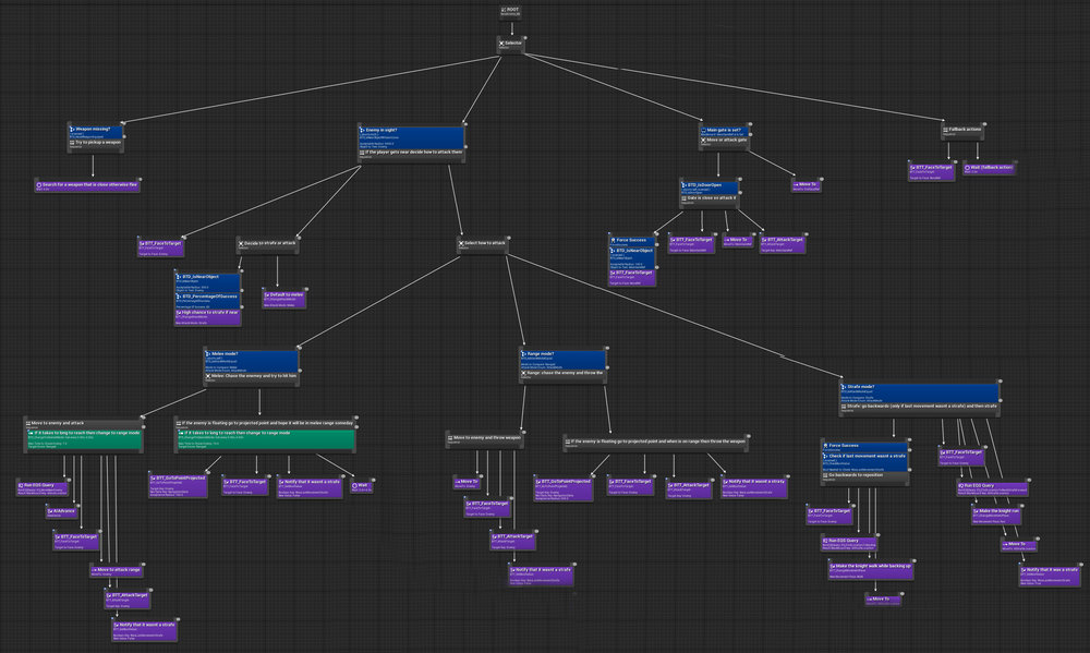Work in progress of the Heroic Keeper's behavior tree