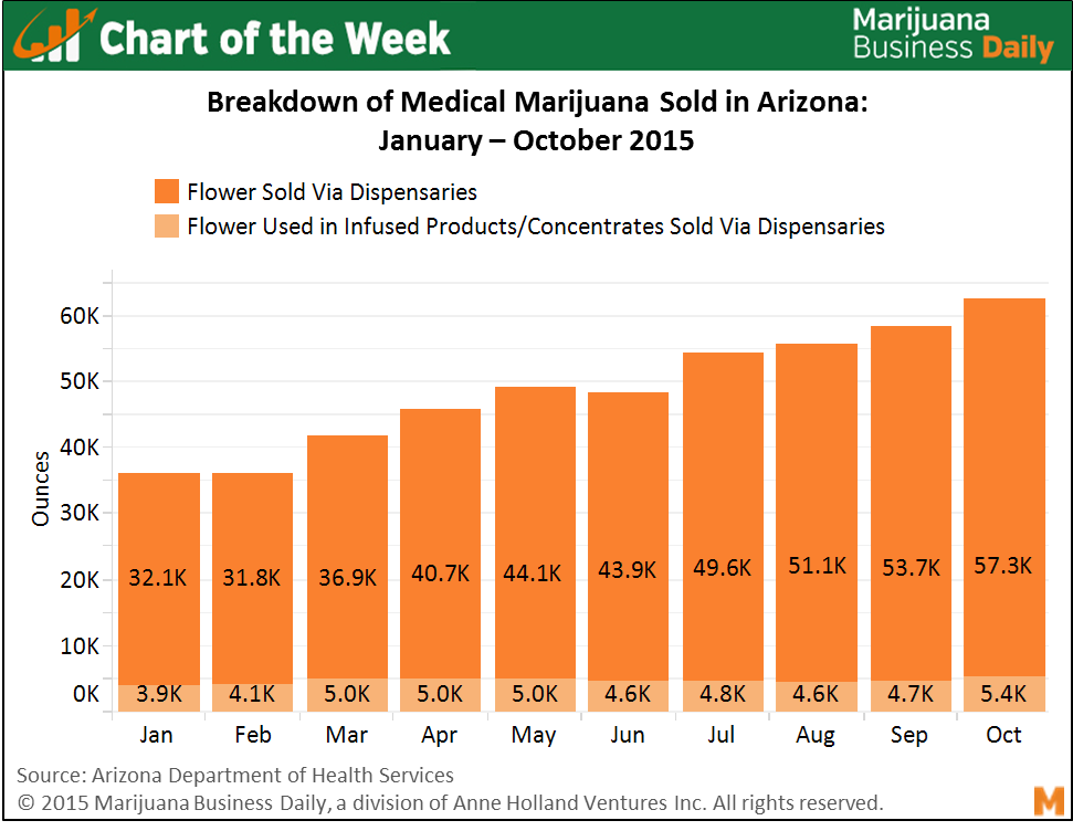These are Arizona's MMJ sales over since the beginning of the year (2015 if you lost track). Nice growth! But the non-flower sales are surprisingly flat and account for less than 10% month-over-month of the total MMJ sales which is quite different from what we have seen from other states where reported edibles/concentrate sales account for half of MMJ/LMJ slaes. Allegedly…which brings us to our biggest pet peeve: the lack of good statistics and metrics around MMJ/LMJ sales across the country (and user/consumer segmentation). Stay tuned as we are aiming to do something (big) bout this issue…  BTW, big ups to   Marijuana Business Daily   and their consistently top notch and data-driven approach to cannabis industry news!   By: JP Clement