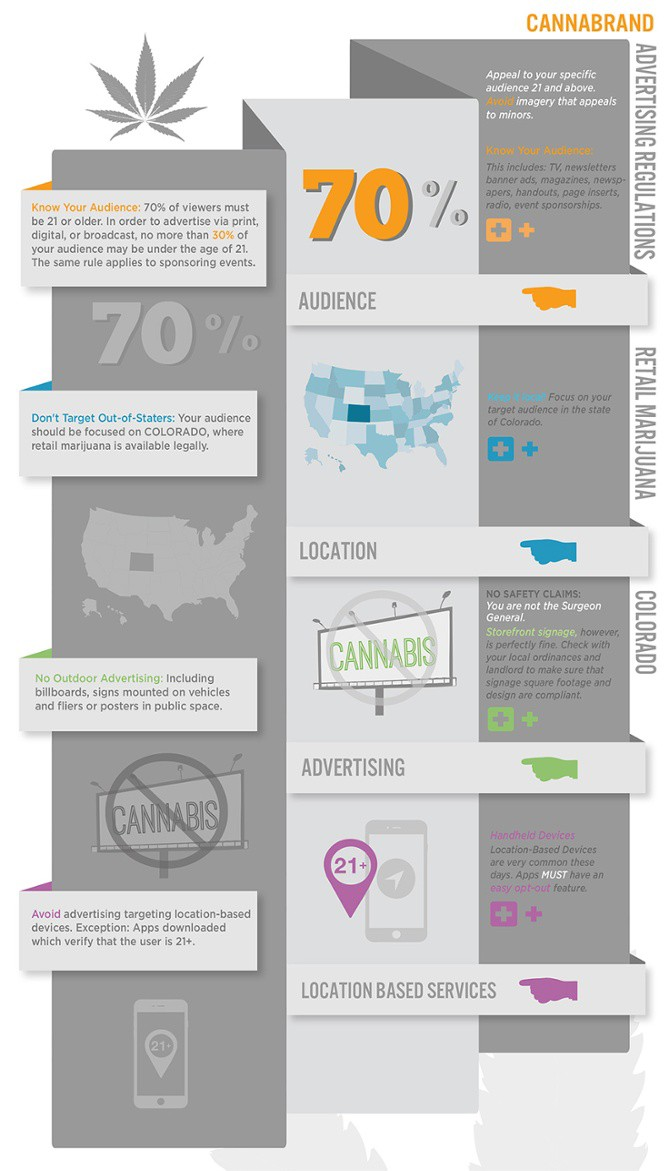 "We love this infographic about how to approach marketing marijuana-based brands/products by   Cannabrand  , a specialist in this emerging field of marijuana marketing. It is CO-centric (WA, OR and AK have different laws/regulations around marketing marijuana-based products) but regardless does a great job of outlining in an easy-to-digest manner the pitfalls, challenges and must-know facts around marijuana marketing.  We found it in a great   ReadThink  article  by   Erik Devaney   (a content strategist at Hub Spot, one of our favorite marketing tools/advice hub). This article is an amazing long-form piece on marketing in the marijuana industry but also about marketing the industry and the plant itself. It is a must-read for anyone involved in the industry from a marketing and business standpoint and vigorously supports the thinking behind the very existence of The 420 Agency. Some of the highlights and key parts of the article (for those who can't be bothered with long-form content):   A history of marijuana (tracing back to ancient Chinese times, and showing how that history has impacted the current sentiment towards marijuana)   A discussion of the need for and tactics to shed the ""stoner"" stigma (we love this part: ""In order to become more mainstream, the cannabis industry needs to shed those negative associations that marijuana carries. And marketers in the cannabis industry are already working toward that goal."")  The issues surrounding marketing in the marijuana industry (what the infographic above relates to)  A discussion that argues that Big Marijuana is probably not going to happen  An incisive comparison of the marketing for alcohol towards the end of ad after Prohibition to what could be done for marijuana as it becomes legal (and highlighting the differences and issues but concluding that branding and marketing are critical to success   As fun note, the article happens to show this poster of 1942 anti-marijuana movie. Our main reaction was that the poster designesr very insidiously hinted at the fact that marijuana causes bad grammar too (can you spot it?).       By: JP Clement"