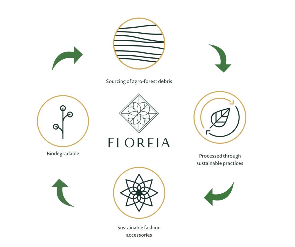 Floreia Circle of Life