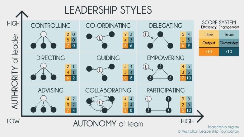 Leadership styles.png