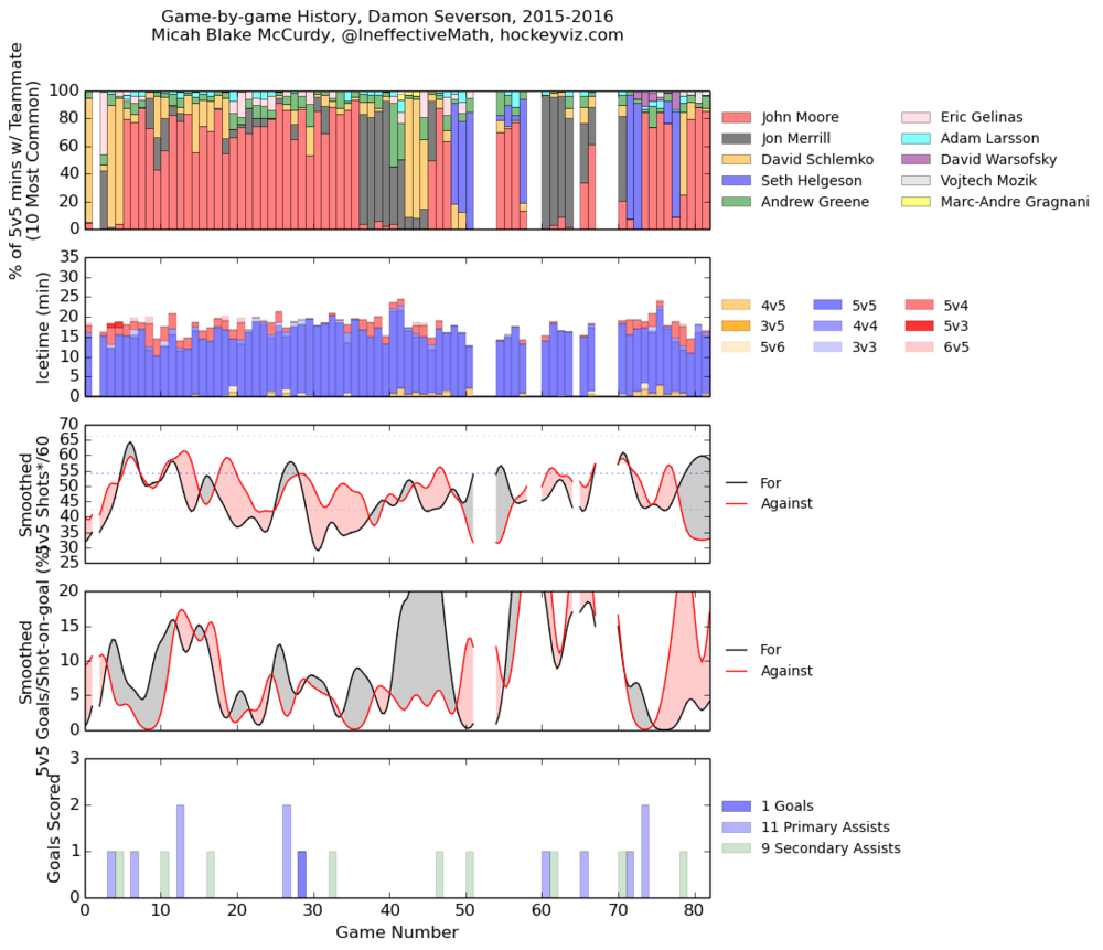 via  hockeyviz.com
