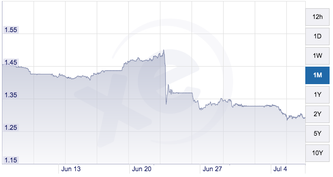 Can you spot that little drop? That was the pound losing 11% of it's value overnight.