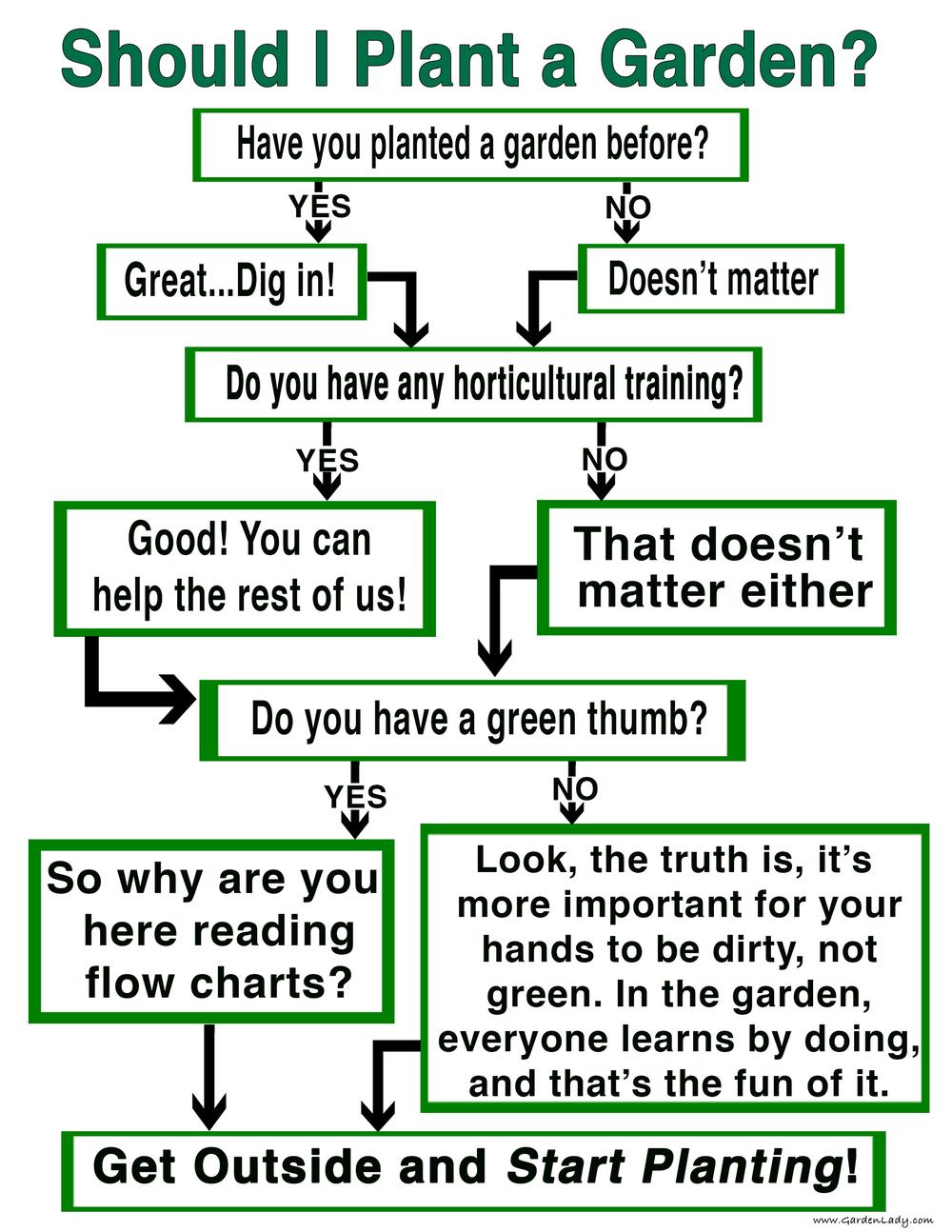 Garden flowchart from gardenlady.com
