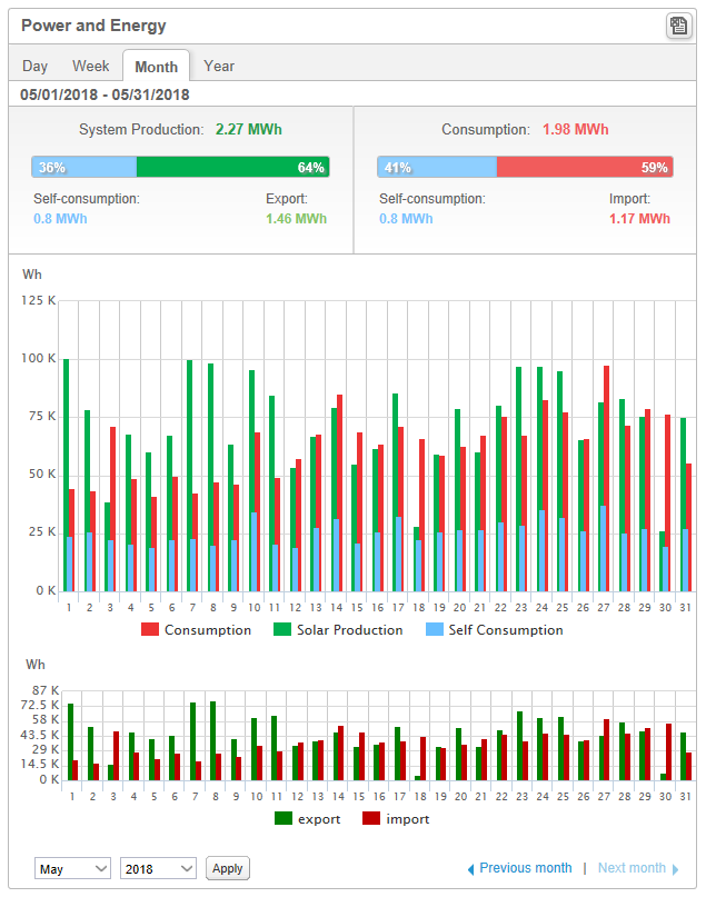 SolarEdge dashboard view with Consumption Meter