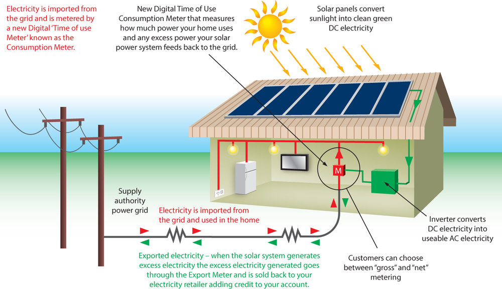 Solar Array & Utility Interconnection.jpg