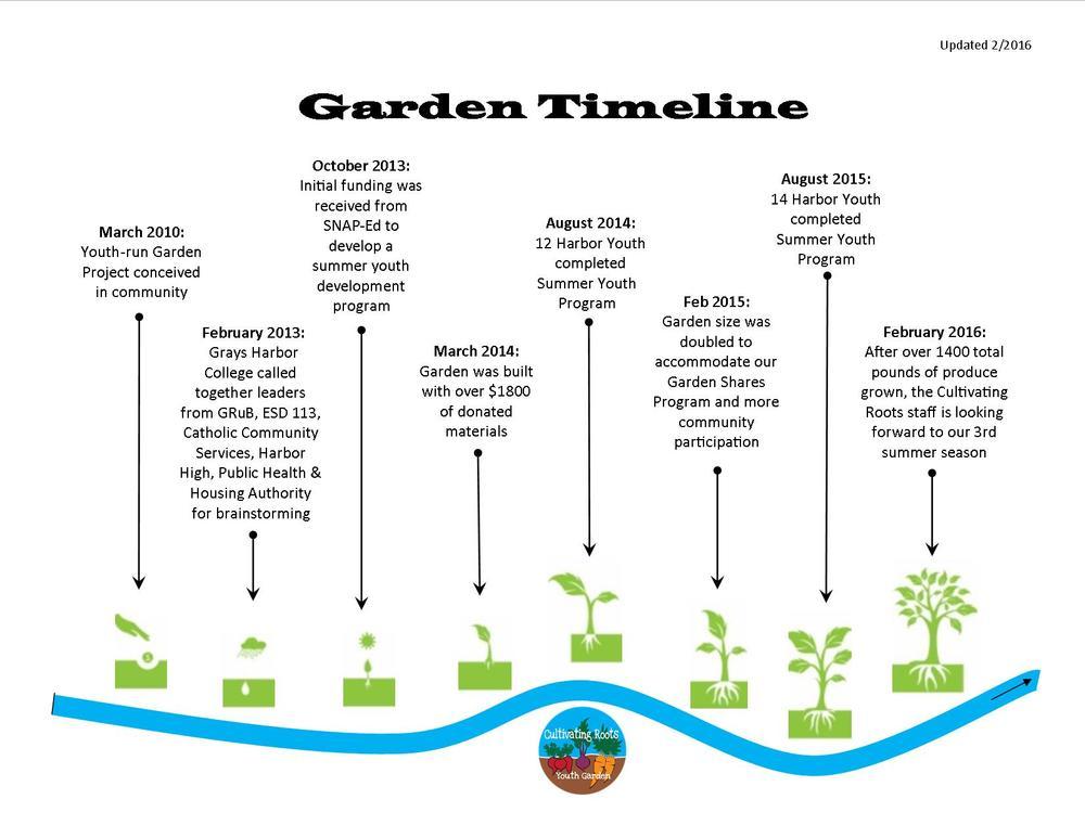 garden timeline